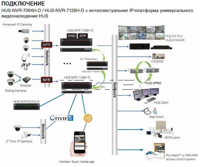 HUS-NVR-7128H-D Honeywell сетевой видеорегистратор - 2