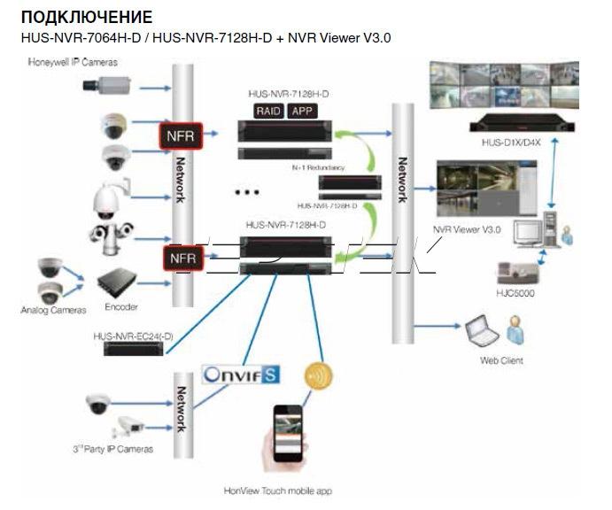HUS-NVR-7128H-D Honeywell сетевой видеорегистратор - 3