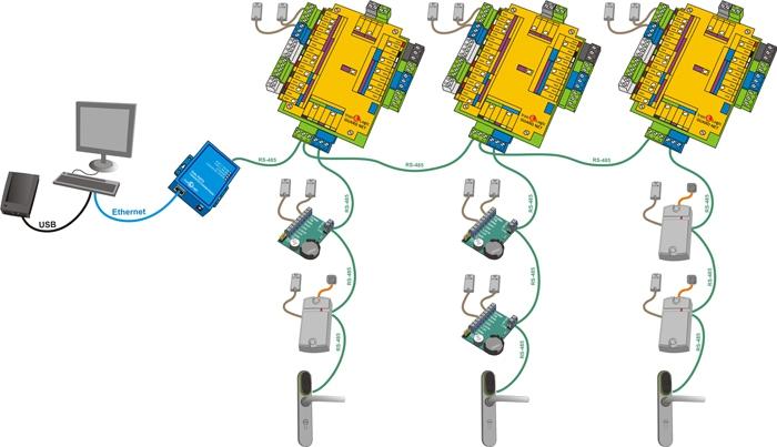 Guard Net Iron Logic сетевой контроллер - 2