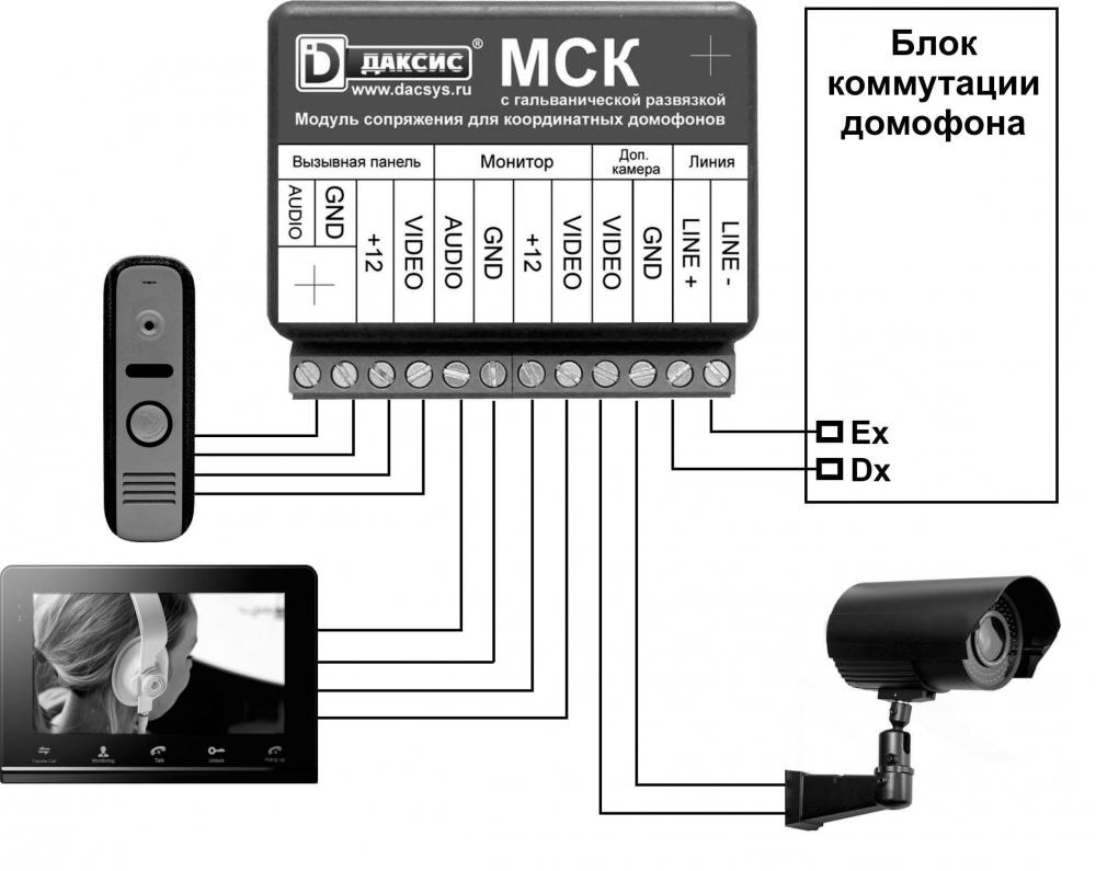 МСК Даксис - координатный блок сопряжения с гальванической развязкой - 2